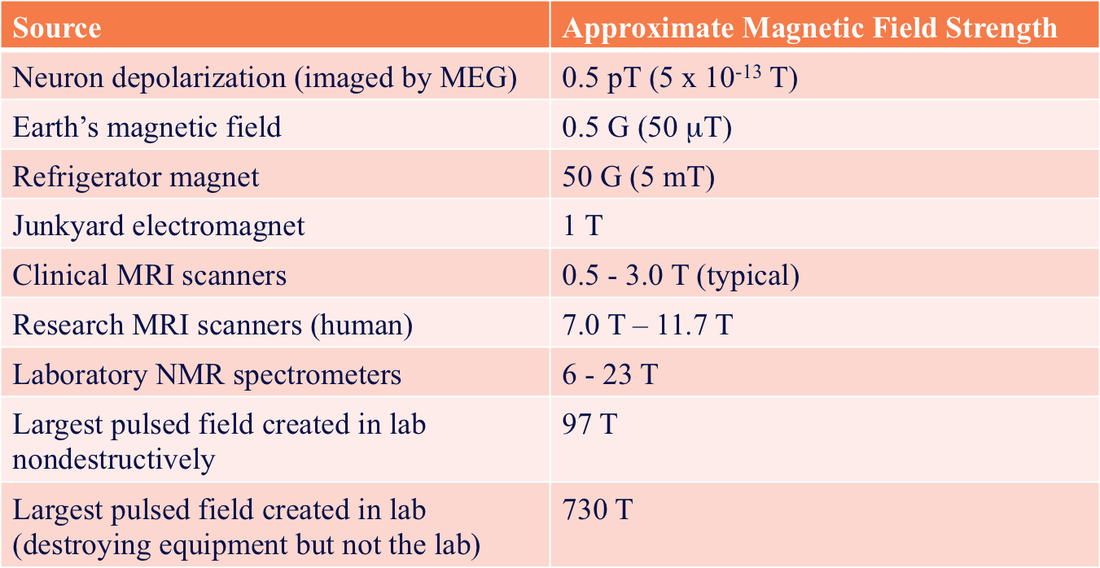 Magnetic Field Strength Questions And Answers In Mri